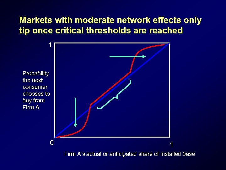Markets with moderate network effects only tip once critical thresholds are reached 1 Probability