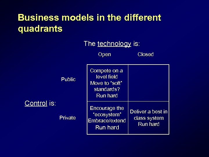 Business models in the different quadrants The technology is: Open Public Control is: Private