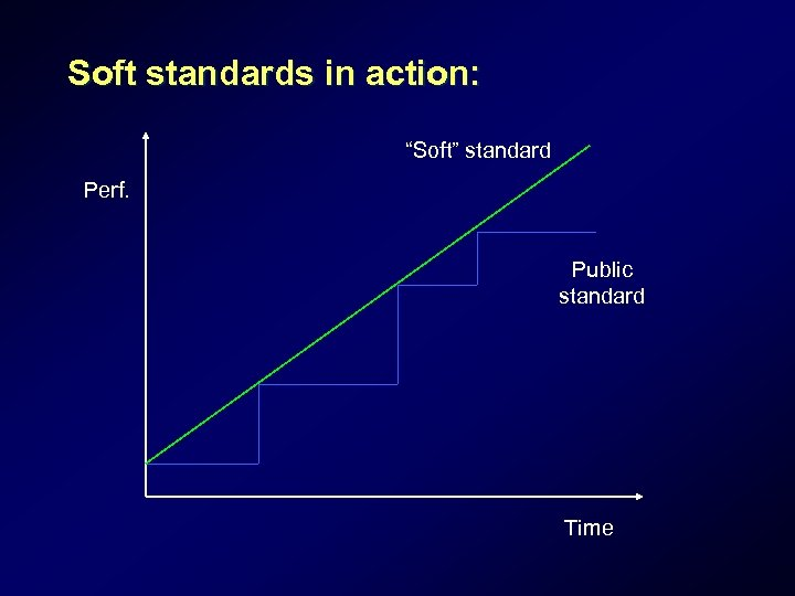 """Soft standards in action: """"Soft"""" standard Perf. Public standard Time"""