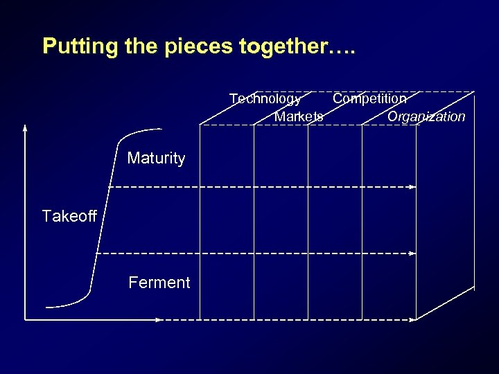 Putting the pieces together…. Technology Competition Markets Organization Maturity Takeoff Ferment