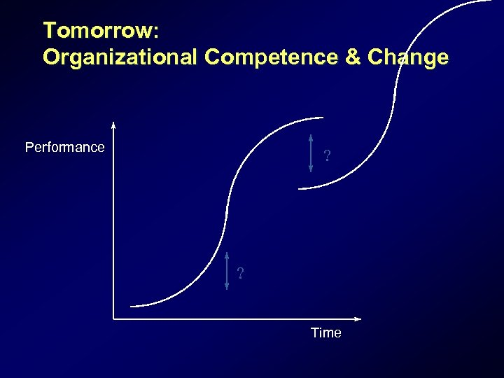 Tomorrow: Organizational Competence & Change Performance ? ? Time