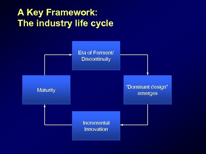 """A Key Framework: The industry life cycle Era of Ferment/ Discontinuity """"Dominant design"""" emerges"""