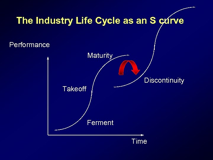 The Industry Life Cycle as an S curve Performance Maturity Discontinuity Takeoff Ferment Time