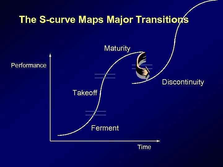 The S-curve Maps Major Transitions Maturity Performance Discontinuity Takeoff Ferment Time