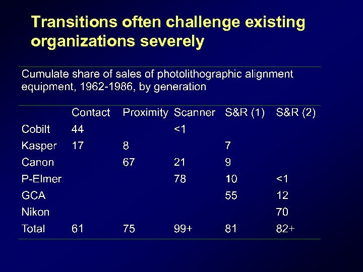 Transitions often challenge existing organizations severely