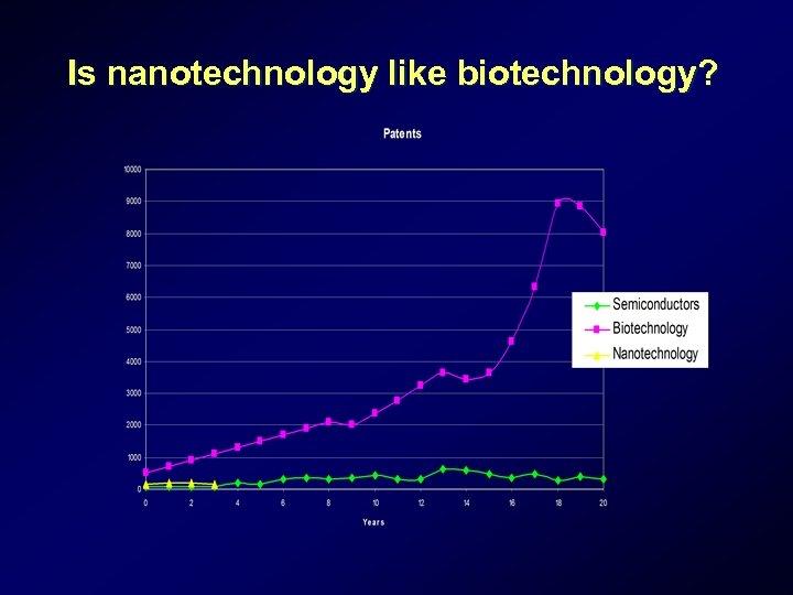 Is nanotechnology like biotechnology?