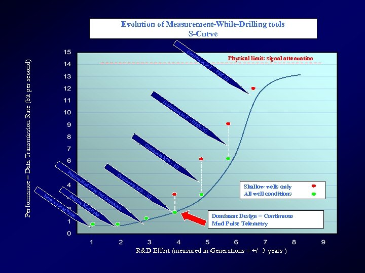 Evolution of Measurement-While-Drilling tools S-Curve Co n Performance = Data Transmission Rate (bit per