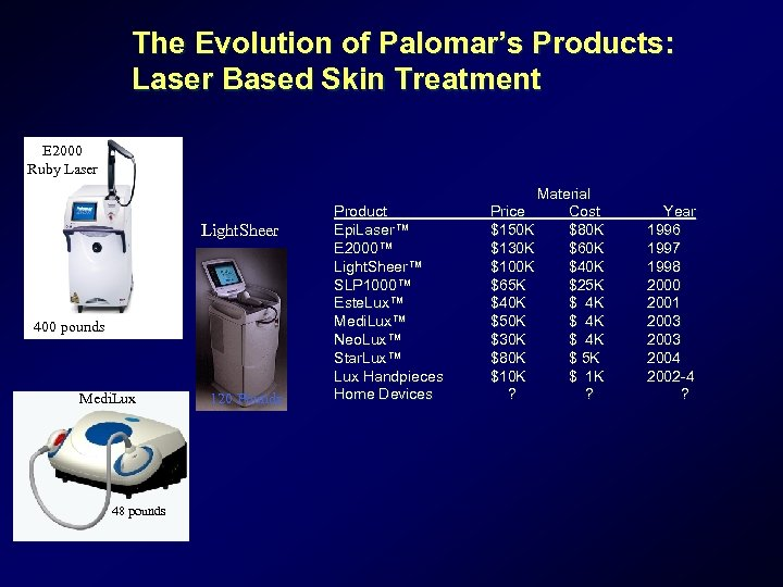 The Evolution of Palomar's Products: Laser Based Skin Treatment E 2000 Ruby Laser Light.