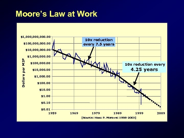 Moore's Law at Work $1, 000, 000. 00 10 x reduction every 7. 5