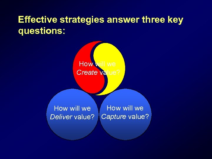 Effective strategies answer three key questions: How will we Create value? How will we