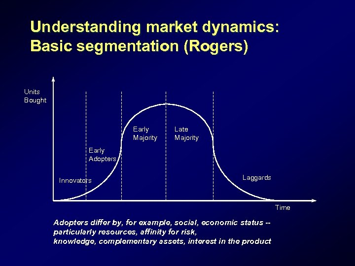 Understanding market dynamics: Basic segmentation (Rogers) Units Bought Early Majority Late Majority Early Adopters