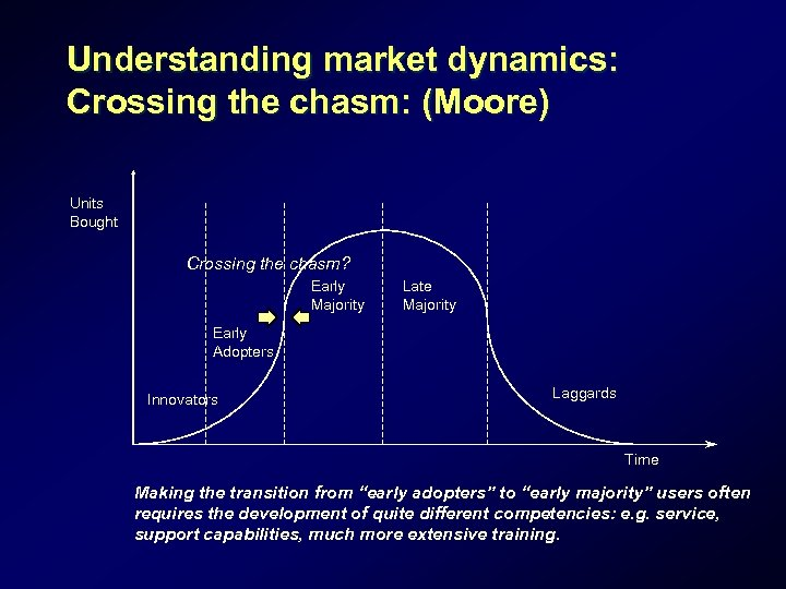 Understanding market dynamics: Crossing the chasm: (Moore) Units Bought Crossing the chasm? Early Majority