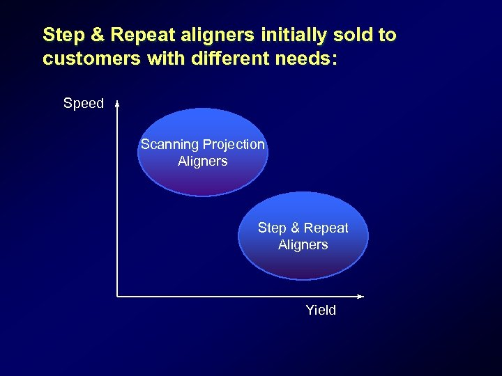 Step & Repeat aligners initially sold to customers with different needs: Speed Scanning Projection