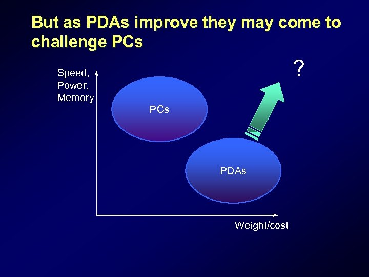 But as PDAs improve they may come to challenge PCs ? Speed, Power, Memory