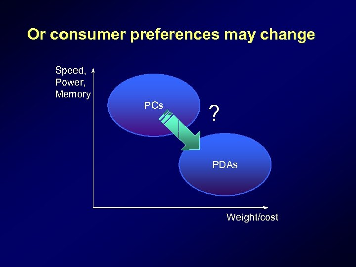 Or consumer preferences may change Speed, Power, Memory PCs ? PDAs Weight/cost