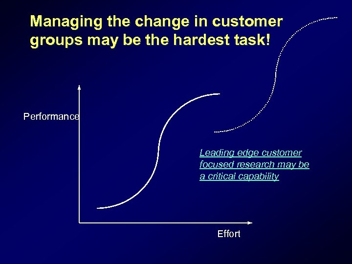 Managing the change in customer groups may be the hardest task! Performance Leading edge
