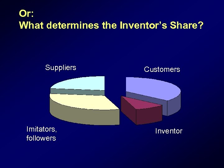 Or: What determines the Inventor's Share? Suppliers Imitators, followers Customers Inventor