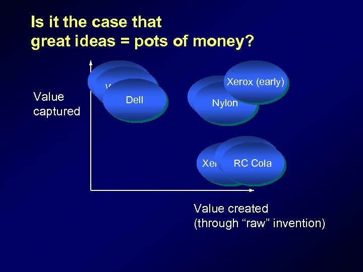 Is it the case that great ideas = pots of money? Value captured Coca