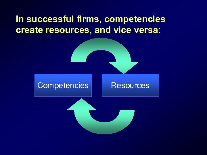 In successful firms, competencies create resources, and vice versa: Competencies Resources