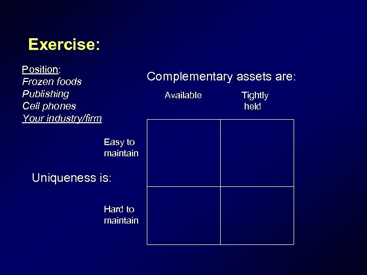 Exercise: Position: Frozen foods Publishing Cell phones Your industry/firm Complementary assets are: Available Easy
