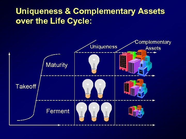 Uniqueness & Complementary Assets over the Life Cycle: Uniqueness Maturity Takeoff Ferment Complementary Assets