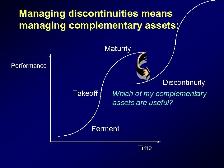 Managing discontinuities means managing complementary assets: Maturity Performance Takeoff Discontinuity Which of my complementary