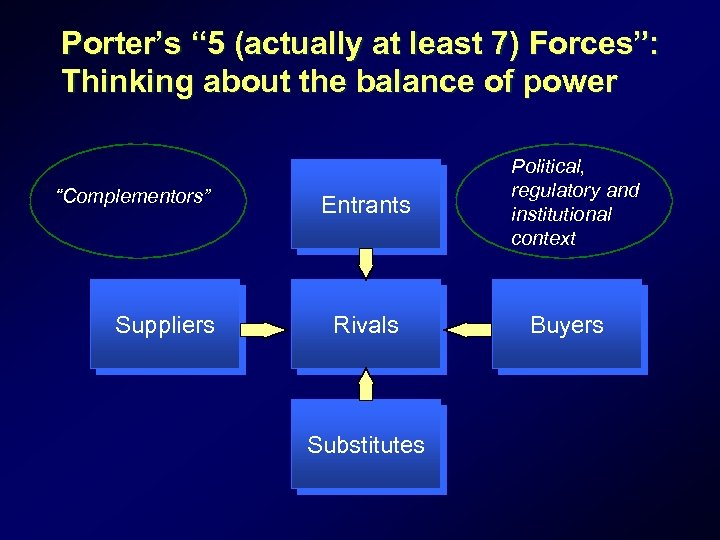"""Porter's """" 5 (actually at least 7) Forces"""": Thinking about the balance of power"""