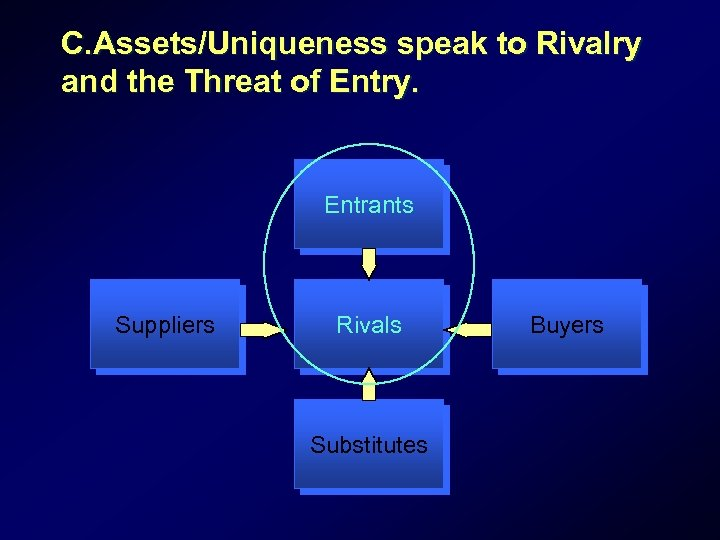 C. Assets/Uniqueness speak to Rivalry and the Threat of Entry. Entrants Suppliers Rivals Substitutes