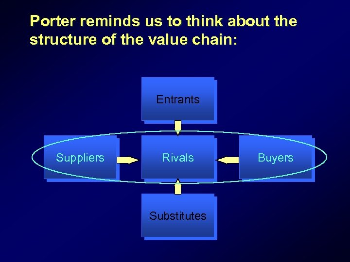Porter reminds us to think about the structure of the value chain: Entrants Suppliers