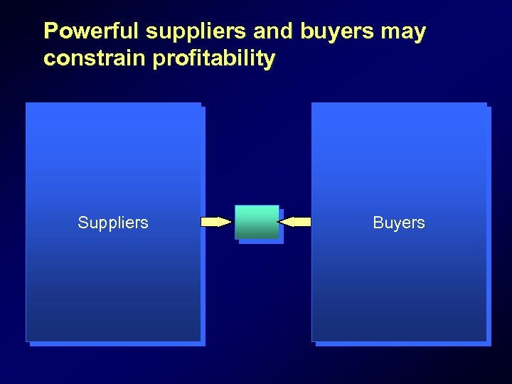 Powerful suppliers and buyers may constrain profitability Suppliers Buyers