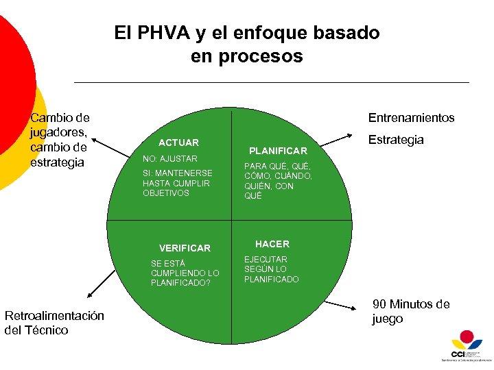 El PHVA y el enfoque basado en procesos Cambio de jugadores, cambio de estrategia