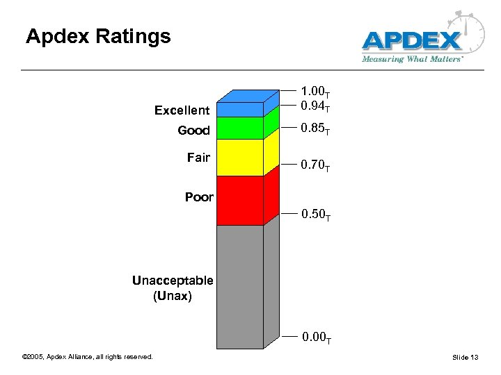 Apdex Ratings Excellent 1. 00 T 0. 94 T Good 0. 85 T Fair