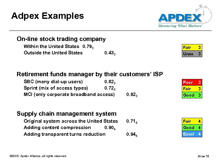 Adpex Examples On-line stock trading company Within the United States 0. 793 Outside the