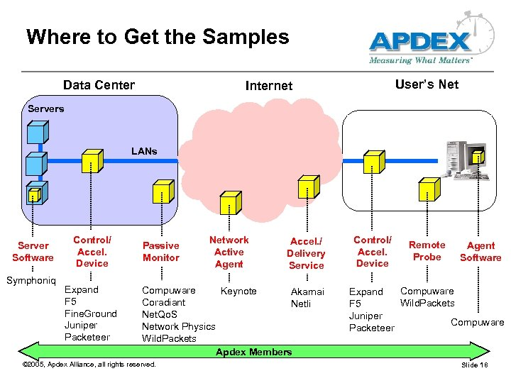 Where to Get the Samples Data Center User's Net Internet Servers LANs Server Software