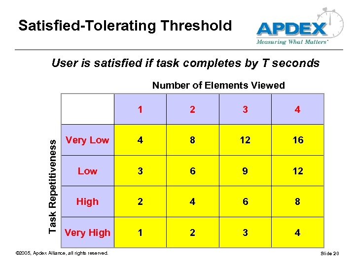Satisfied-Tolerating Threshold User is satisfied if task completes by T seconds Number of Elements