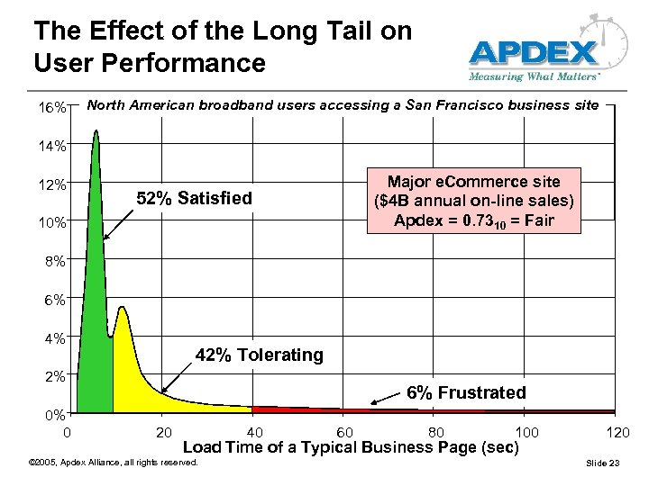 The Effect of the Long Tail on User Performance Probability of Experiencing the Time