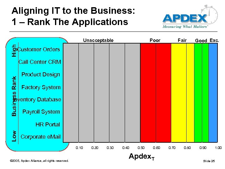 Aligning IT to the Business: 1 – Rank The Applications Poor Fair Good Exc.