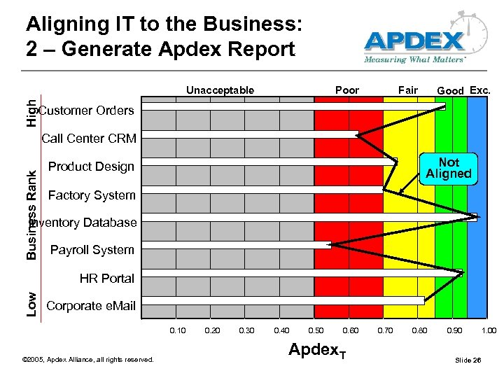 Aligning IT to the Business: 2 – Generate Apdex Report Poor Fair Good Exc.