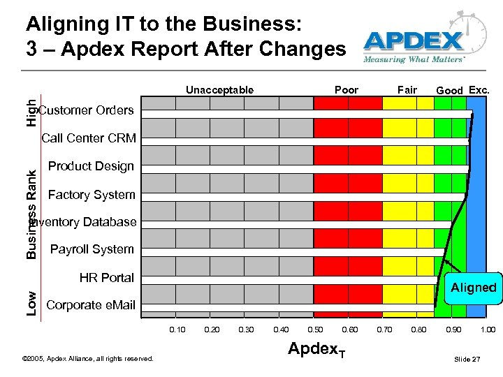 Aligning IT to the Business: 3 – Apdex Report After Changes Poor Fair Good
