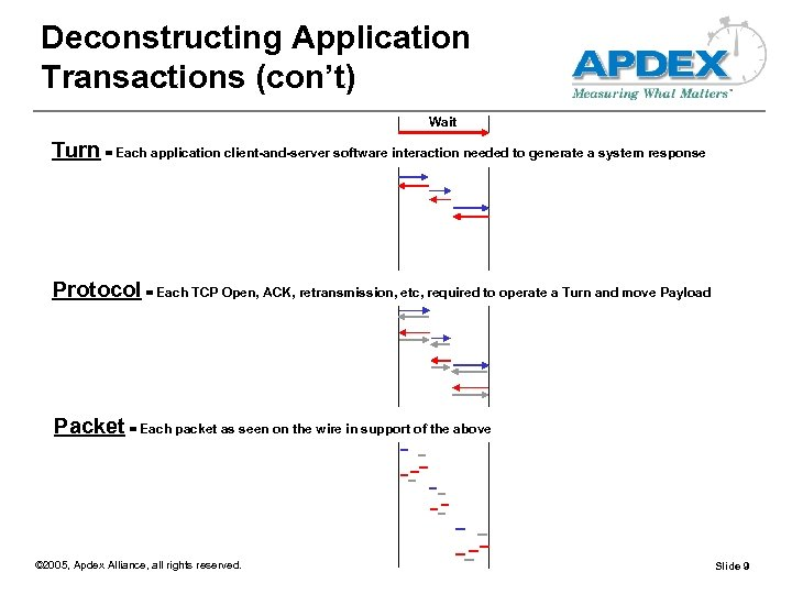 Deconstructing Application Transactions (con't) Wait Turn = Each application client-and-server software interaction needed to