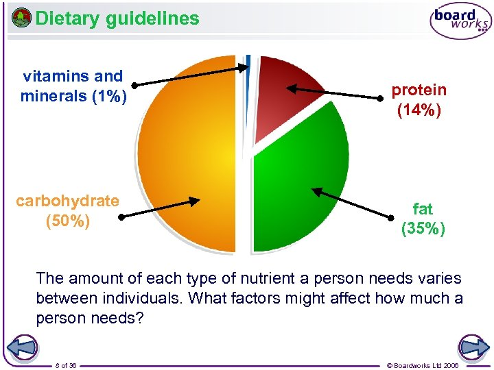 Dietary guidelines vitamins and minerals (1%) carbohydrate (50%) protein (14%) fat (35%) The amount