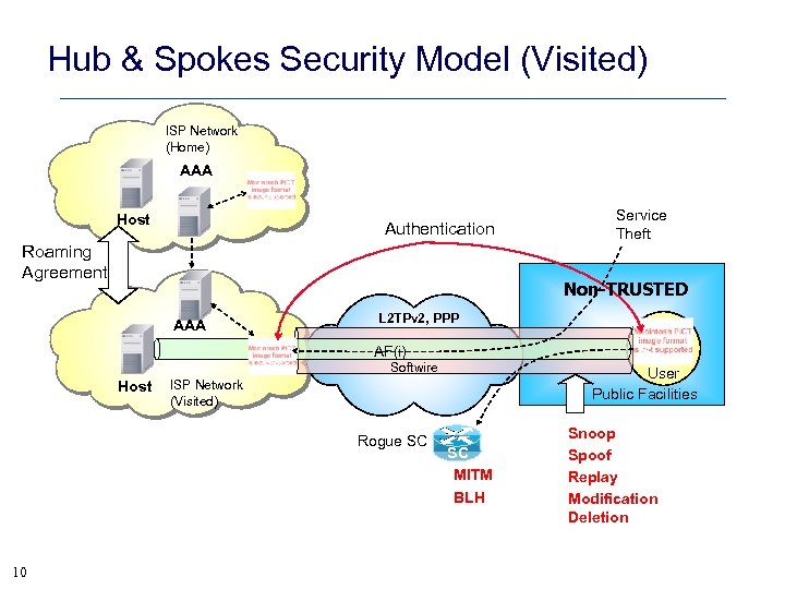 Hub & Spokes Security Model (Visited) ISP Network (Home) AAA SC Host Authentication Roaming