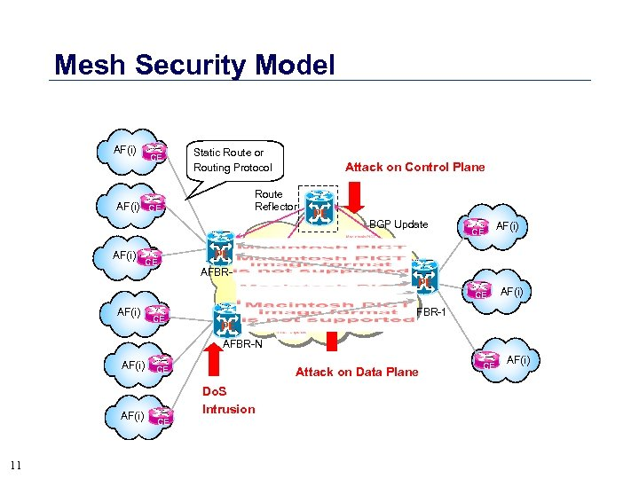 Mesh Security Model AF(i) CE Static Route or Routing Protocol Route Reflector AF(i) CE