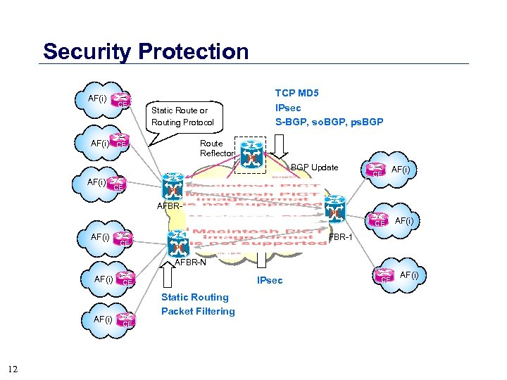 Security Protection AF(i) CE Static Route or Routing Protocol AF(i) CE TCP MD 5