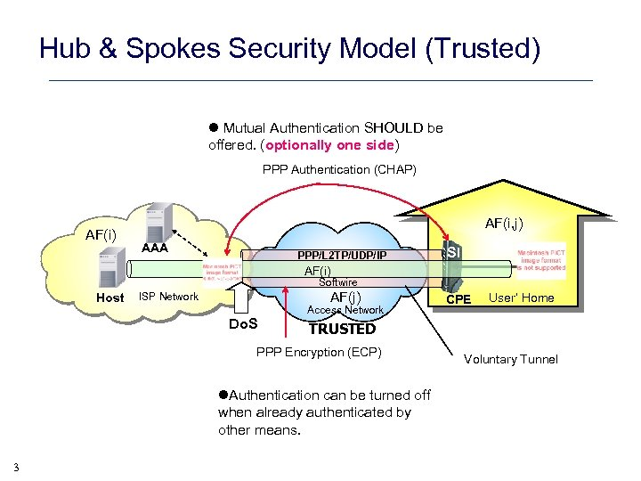 Hub & Spokes Security Model (Trusted) l Mutual Authentication SHOULD be offered. (optionally one