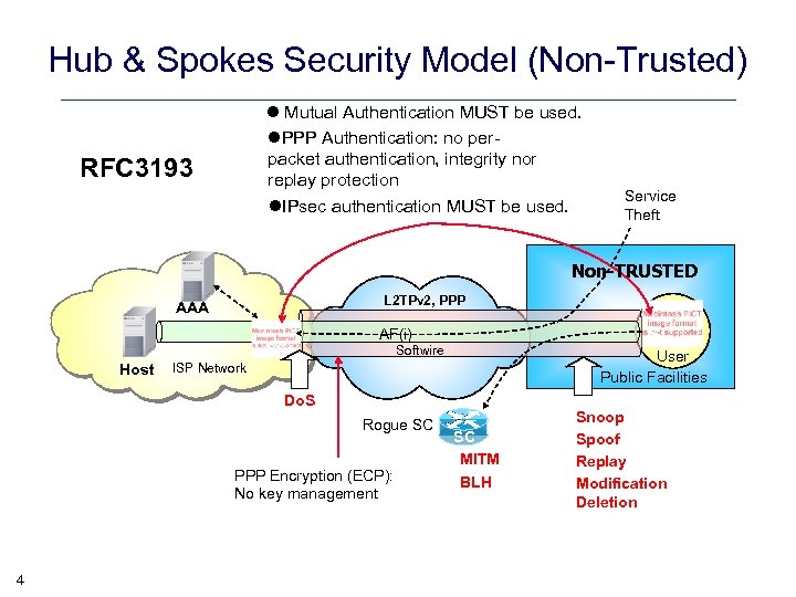 Hub & Spokes Security Model (Non-Trusted) l Mutual Authentication MUST be used. l. PPP