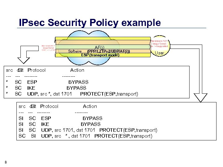 IPsec Security Policy example SC src --* * * SI User dst Protocol Action