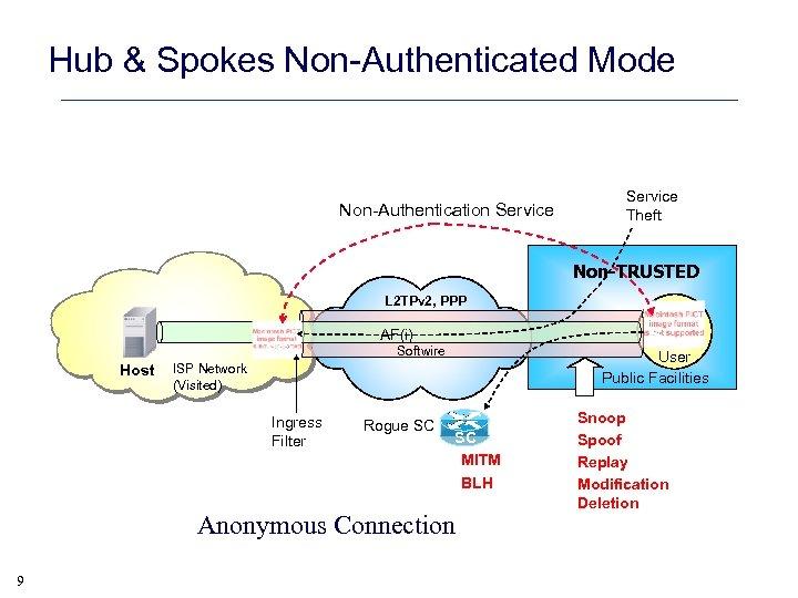 Hub & Spokes Non-Authenticated Mode Non-Authentication Service Theft Non-TRUSTED L 2 TPv 2, PPP
