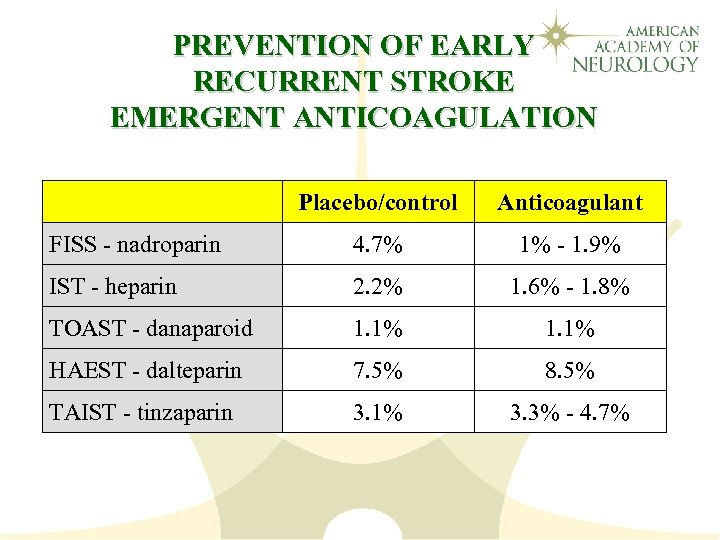 PREVENTION OF EARLY RECURRENT STROKE EMERGENT ANTICOAGULATION Placebo/control Anticoagulant FISS - nadroparin 4. 7%
