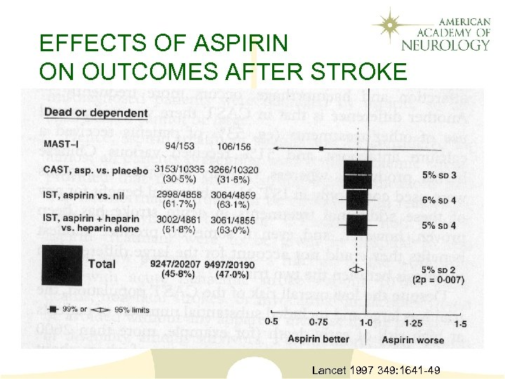 EFFECTS OF ASPIRIN ON OUTCOMES AFTER STROKE Lancet 1997 349: 1641 -49